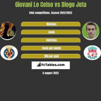 Giovani Lo Celso vs Diogo Jota h2h player stats