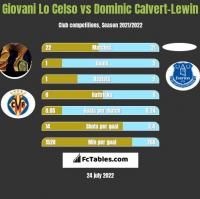 Giovani Lo Celso vs Dominic Calvert-Lewin h2h player stats