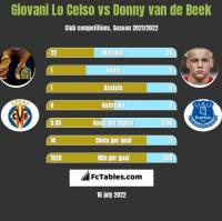 Giovani Lo Celso vs Donny van de Beek h2h player stats