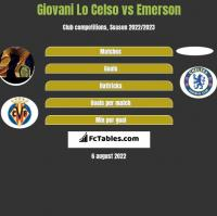 Giovani Lo Celso vs Emerson h2h player stats