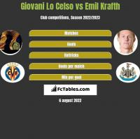 Giovani Lo Celso vs Emil Krafth h2h player stats