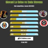 Giovani Lo Celso vs Enda Stevens h2h player stats