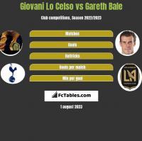 Giovani Lo Celso vs Gareth Bale h2h player stats