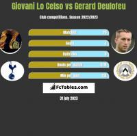 Giovani Lo Celso vs Gerard Deulofeu h2h player stats