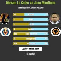Giovani Lo Celso vs Joao Moutinho h2h player stats