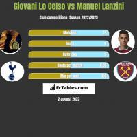 Giovani Lo Celso vs Manuel Lanzini h2h player stats