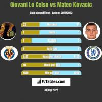 Giovani Lo Celso vs Mateo Kovacic h2h player stats