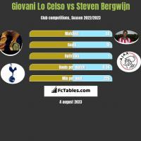 Giovani Lo Celso vs Steven Bergwijn h2h player stats