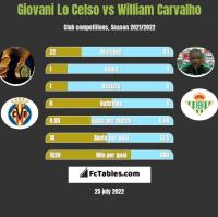 Giovani Lo Celso vs William Carvalho h2h player stats