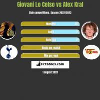 Giovani Lo Celso vs Alex Kral h2h player stats