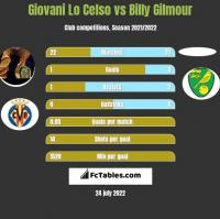 Giovani Lo Celso vs Billy Gilmour h2h player stats