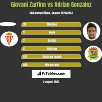 Giovani Zarfino vs Adrian Gonzalez h2h player stats