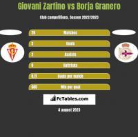 Giovani Zarfino vs Borja Granero h2h player stats