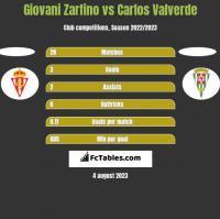 Giovani Zarfino vs Carlos Valverde h2h player stats