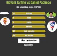 Giovani Zarfino vs Daniel Pacheco h2h player stats