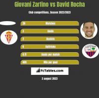 Giovani Zarfino vs David Rocha h2h player stats