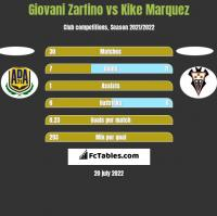 Giovani Zarfino vs Kike Marquez h2h player stats