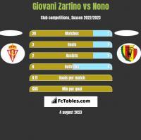 Giovani Zarfino vs Nono h2h player stats