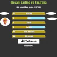Giovani Zarfino vs Pastrana h2h player stats