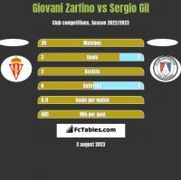Giovani Zarfino vs Sergio Gil h2h player stats