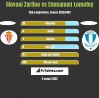 Giovani Zarfino vs Emmanuel Lomotey h2h player stats