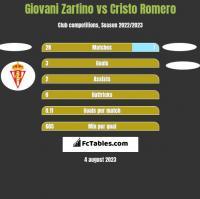Giovani Zarfino vs Cristo Romero h2h player stats