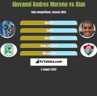 Giovanni Andres Moreno vs Alan h2h player stats