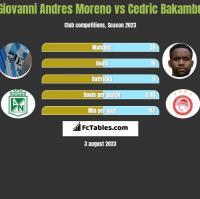 Giovanni Andres Moreno vs Cedric Bakambu h2h player stats