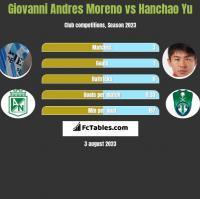 Giovanni Andres Moreno vs Hanchao Yu h2h player stats
