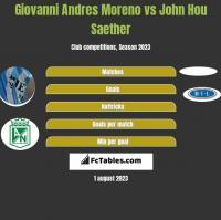 Giovanni Andres Moreno vs John Hou Saether h2h player stats