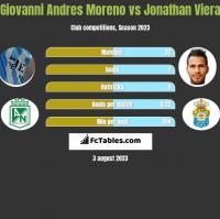 Giovanni Andres Moreno vs Jonathan Viera h2h player stats