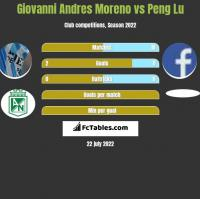 Giovanni Andres Moreno vs Peng Lu h2h player stats