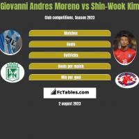 Giovanni Andres Moreno vs Shin-Wook Kim h2h player stats