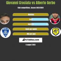 Giovanni Crociata vs Alberto Gerbo h2h player stats