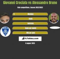 Giovanni Crociata vs Alessandro Bruno h2h player stats