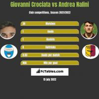 Giovanni Crociata vs Andrea Nalini h2h player stats