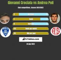 Giovanni Crociata vs Andrea Poli h2h player stats