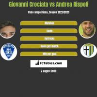 Giovanni Crociata vs Andrea Rispoli h2h player stats