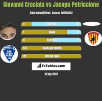 Giovanni Crociata vs Jacopo Petriccione h2h player stats