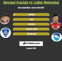 Giovanni Crociata vs Ledian Memushaj h2h player stats