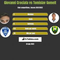 Giovanni Crociata vs Tomislav Gomelt h2h player stats