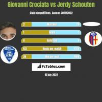 Giovanni Crociata vs Jerdy Schouten h2h player stats
