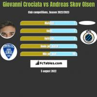 Giovanni Crociata vs Andreas Skov Olsen h2h player stats