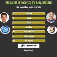 Giovanni Di Lorenzo vs Ales Mateju h2h player stats