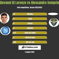 Giovanni Di Lorenzo vs Alessandro Semprini h2h player stats