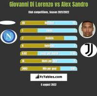 Giovanni Di Lorenzo vs Alex Sandro h2h player stats