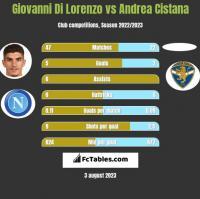 Giovanni Di Lorenzo vs Andrea Cistana h2h player stats