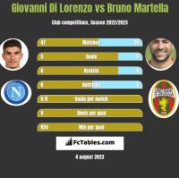 Giovanni Di Lorenzo vs Bruno Martella h2h player stats