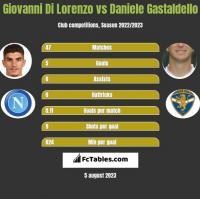 Giovanni Di Lorenzo vs Daniele Gastaldello h2h player stats