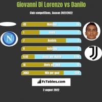 Giovanni Di Lorenzo vs Danilo h2h player stats